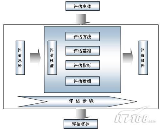 电子政务绩效评估制度体系研究