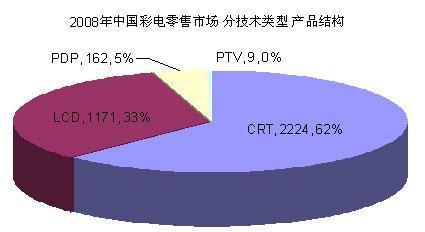 2008年中国彩电市场回顾和展望