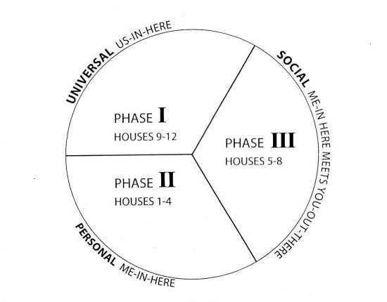 星盘圆轴也可以按照其他方法划分