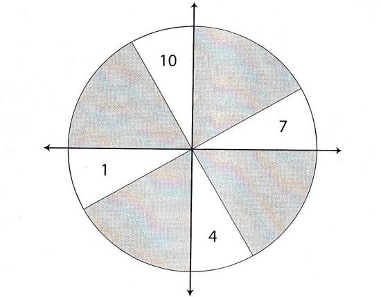 后天12星宫分类法则之始宫(图)