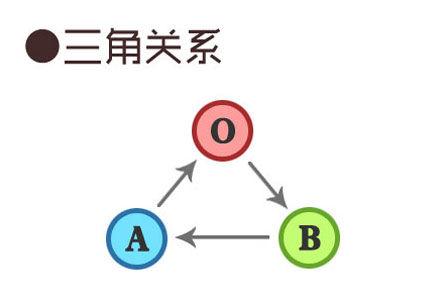 A-B-O型血组合:O型血的态度很重要,B型血很苦闷