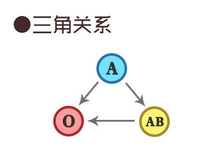 A-O-AB型血组合:A型血的态度很重要,O型血很苦闷