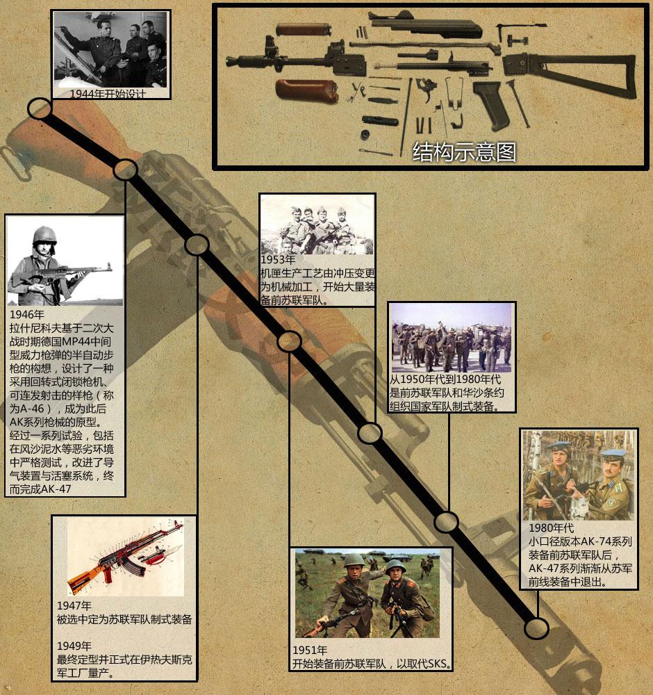 AK47发展史