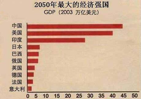 2020年金砖国家经济总量_金砖经济增长率