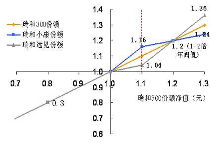 瑞和沪深300分级指数基金投资价值分析 - 老吴理财 - 老吴理财工作室