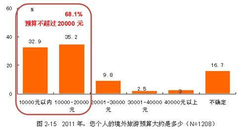 2011年的境外旅游预算
