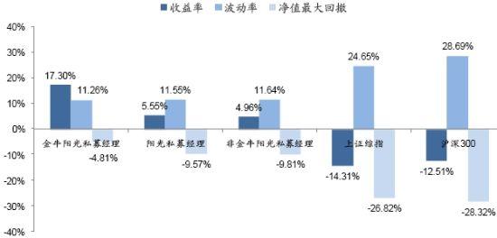 图5:金牛阳光私募基金经理区间收益、风险对比
