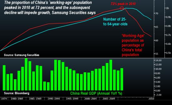 中国人口年龄结构图_我国工作年龄人口