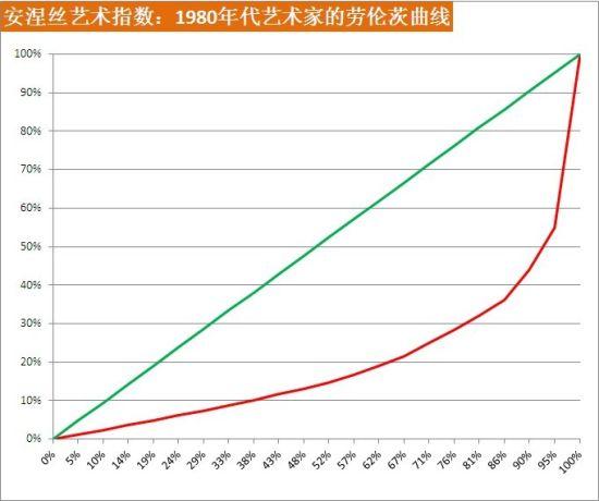 安涅丝艺术指数:1980年代的艺术家的劳伦茨曲线