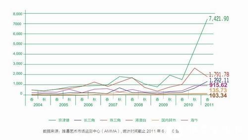 图2 瓷杂市场中,京津塘迅猛发展,港澳台略显疲弱