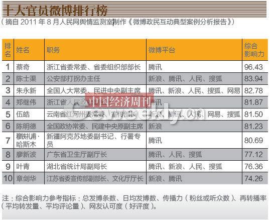 十大官员微博排行榜