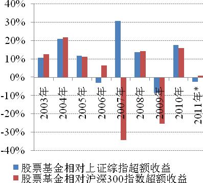 新浪基金2012年投资策略报告:风雨过后见彩虹