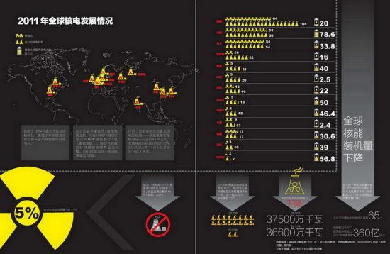 2011年全球核电发展情况