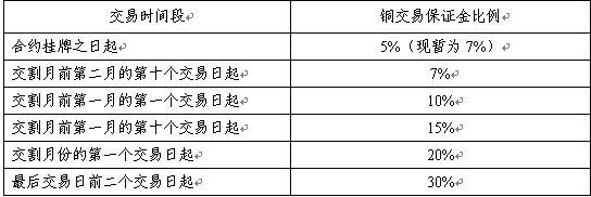 期货合约上市运行不同阶段的交易保证金收取标准