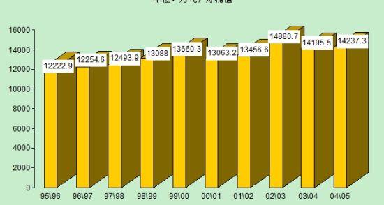 数据来源:美国农业部 制图:郑州商品交易所