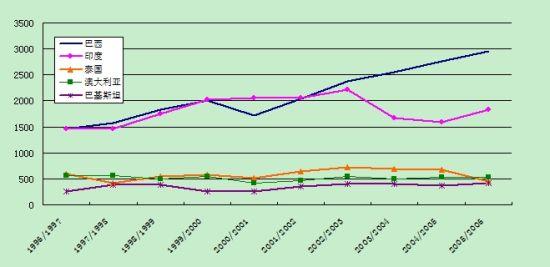 数据来源:美国农业部(05/06榨季数据为预测值)制图:郑州商品交易所