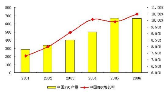 图表2:中国PVC产量与GDP增长率对比图