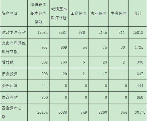 人社部:2011年退休人员月人均基本养老金151