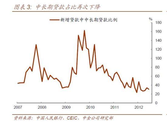 6月中长期贷款占比再次下降。(资料来源:中国人民银行、中金公司)