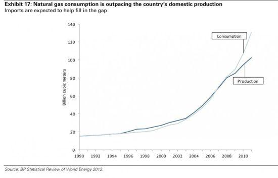 图9 1990-2010年天然气生产与消费增速
