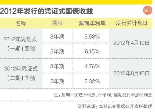 2012年发行的凭证式国债收益