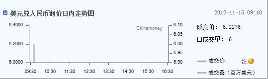美元/人民币即期汇率(来源:中国货币网)