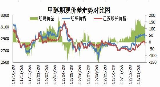 资料来源:百川、中期研究 第四部分 后期展望   通过对历史数据的统计,甲醇价格在春节前后表现较为强势,春节后的第一周延续年前的稳重上涨行情,第二周多开始下跌,但跌幅相对有限,主要是因为节后会企业出现短暂的补货需求,推升现货价格。然而今年的补货行情没有预料的好,下游企业采购情况一般,因此港口现货很快就出现了推涨乏力的现象。随着后期港口船货大量到港,供应充足,仍将继续抑制价格的上涨空间。再根据上文的分析,甲醇出现大跌的概率也不大,一方面是内地部分企业检修预期,现货报价坚挺,另一方面是港口新进口甲醇成本