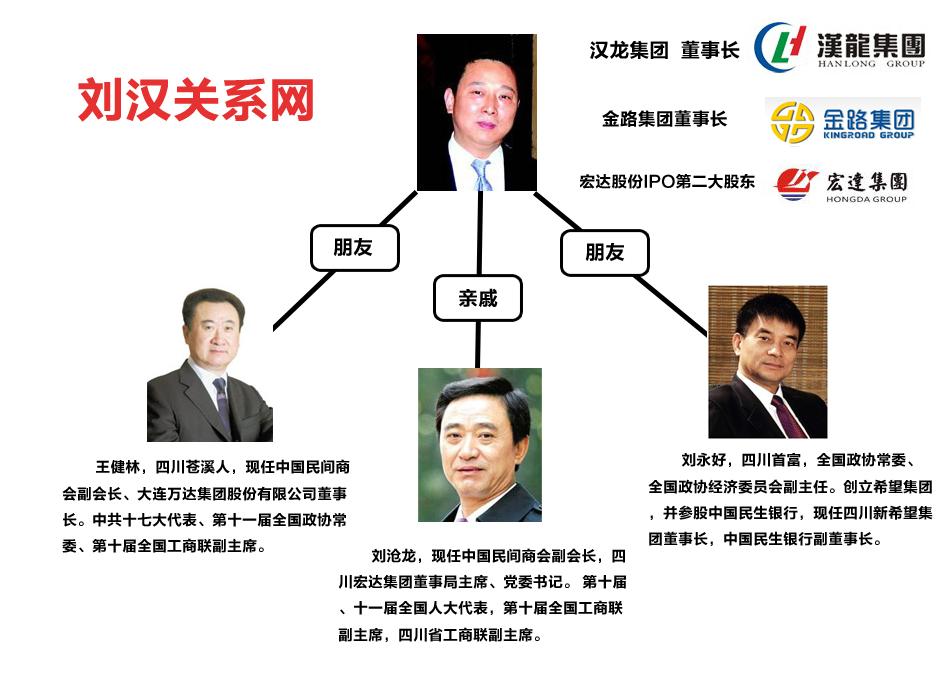 汉龙集团董事长刘汉被警方调查_财经频道_新浪