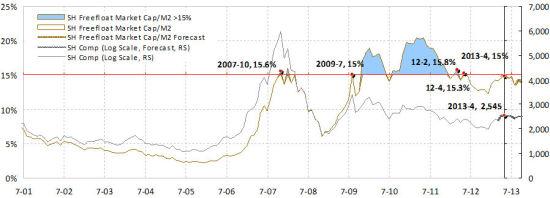 焦点图表1:15%的自由流通市值/M2比率是中国股市达到峰值的指标