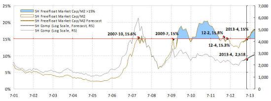 焦点图表2:房价上升显示的是经济复苏,而不是膨胀的泡沫。