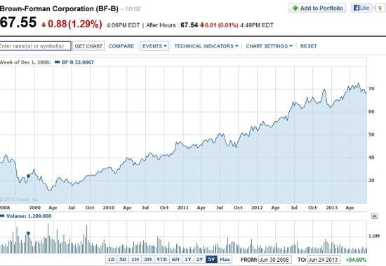 百富门股价最近五年走势图