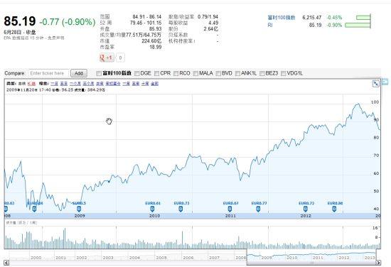 保乐力加股价最近五年走势图