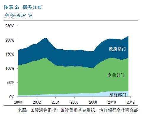 图表2:债务分布