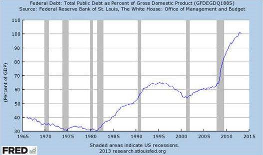 公共债务超过gdp_金价大涨至1593美元 盎司