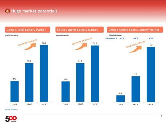 500彩票网上市路演资料显示,未来中国彩票行业将呈快速增长趋势。