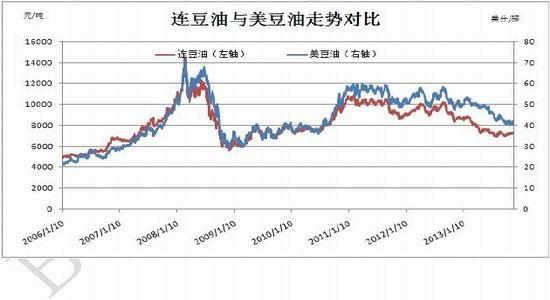 北京中期:油脂重心提高需求旺季阶段上行