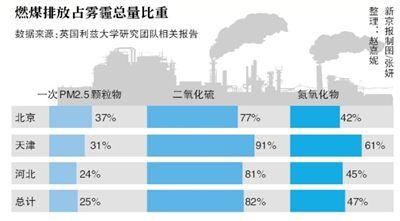 研究报告称煤炭燃烧污染物是整个京津冀地区雾霾的最大根源,对二氧化硫贡献达到82%
