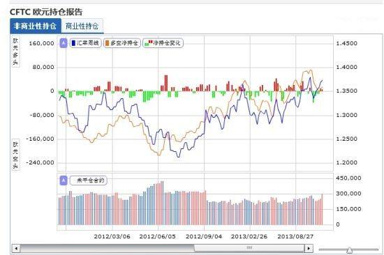 如图所示:欧元汇率变化和CFTC持仓变化对比