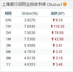上海银行间同业拆放利率(Shibor)