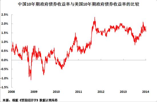 中国10年期政府债券收益率与美国10年期政府债券收益率的比较