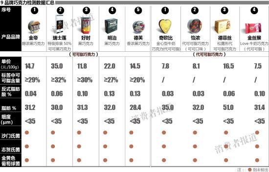 9品牌巧克力检测数据汇总