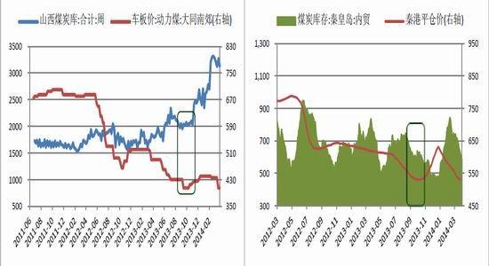摘要   一季度工业品价格的持续走低,主要来源于经济增速的放缓,信用违约风险的积累,以及人民币汇率的贬值。但实现今年新增1000万就业目标所必需的经济增速,仍将为能源消费提供强有力的支撑。3月份官方制造业PMI值的回升,已反映出稳增长的政策调控导向。   现货市场方面,煤企在年度电煤合同谈判中的挺价,导致了1-2月份煤炭进口量的稳步增长。而后,春节长假所引起的需求回落,主导了3月份大型煤企的降价甩货。随着坑口煤价的跟跌,产地供给或将被动收缩。在港口库存走低,铁路货运成本上升,以及下游用煤需求逐渐恢复