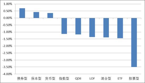 数米5月基金投资策略:买蓝筹配债基|基金|收益