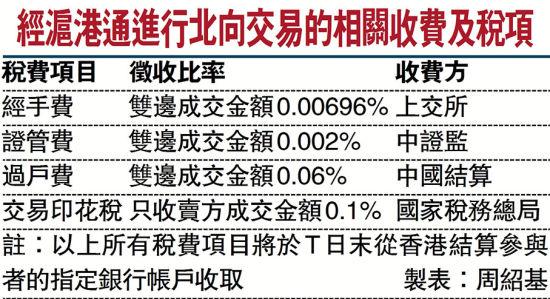 经沪港通进行北向交易的相关收费及税项。图片来源:文汇报
