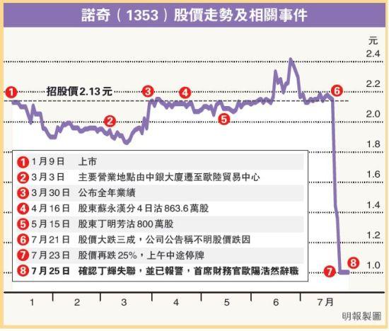 诺奇股价走势及老板跑路事件.来源 香港明报财经