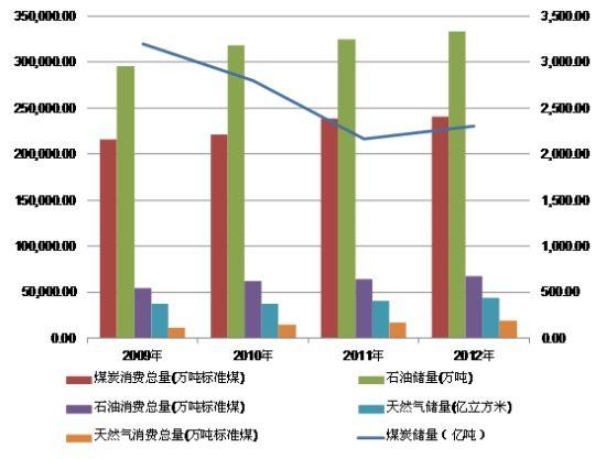 图3:2009-2012(年)国内石油、天然气、<a href=http://www.shanmeijituan.net/news/gjm/ target=_blank class=infotextkey>煤炭</a>储备、消费量图