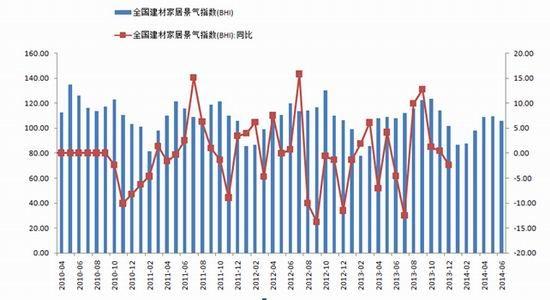2010年-2014年全国建材家居景气指数(bhi)