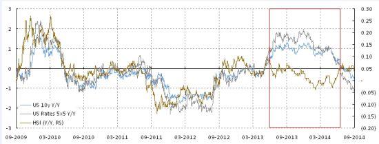 焦点图表3:股票和利率的走势出现模式的转换。