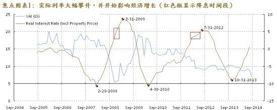焦点图表1: 实际利率大幅攀升,并开始影响经济增长(红色框显示降息时间段)