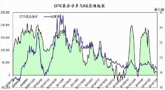 金源期货(周报):传言限制进口投机左右糖价|白砂糖图片